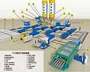 TY12型轻质墙板设备生产线
